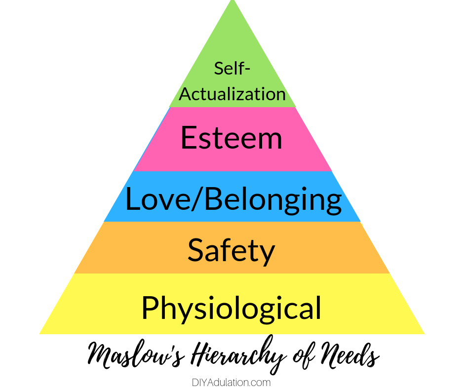 Maslow Original Hierarchy of Needs