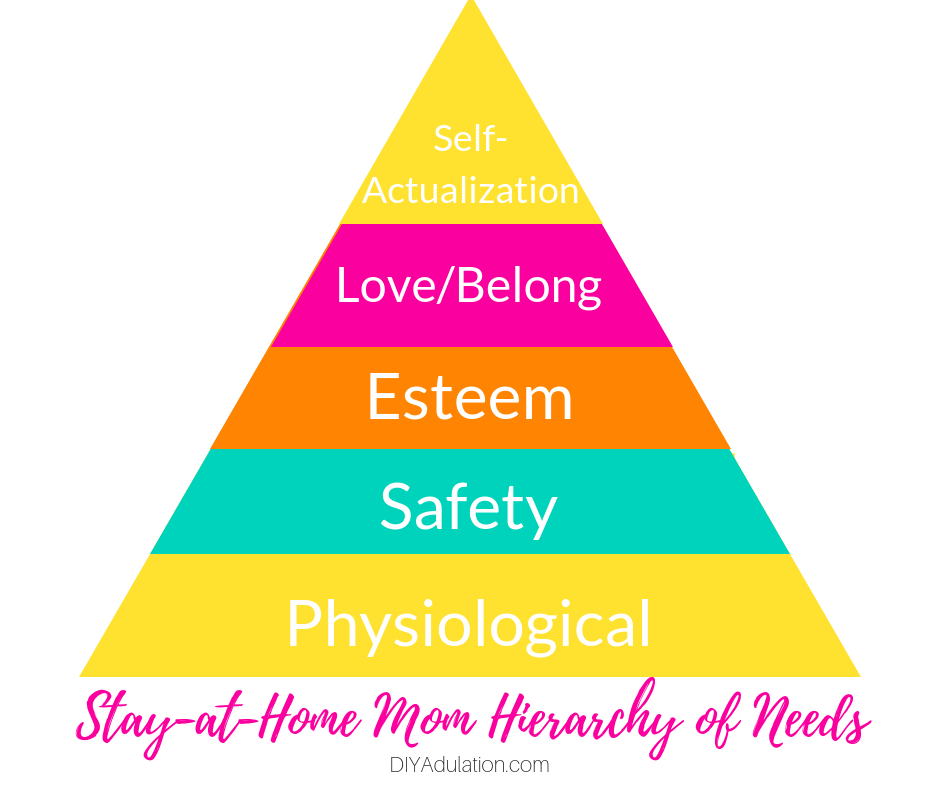 SAHM Hierarchy of Needs
